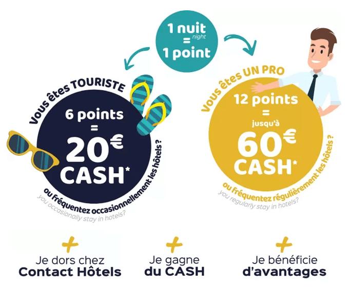 Programme de fidélité Contact Hotel